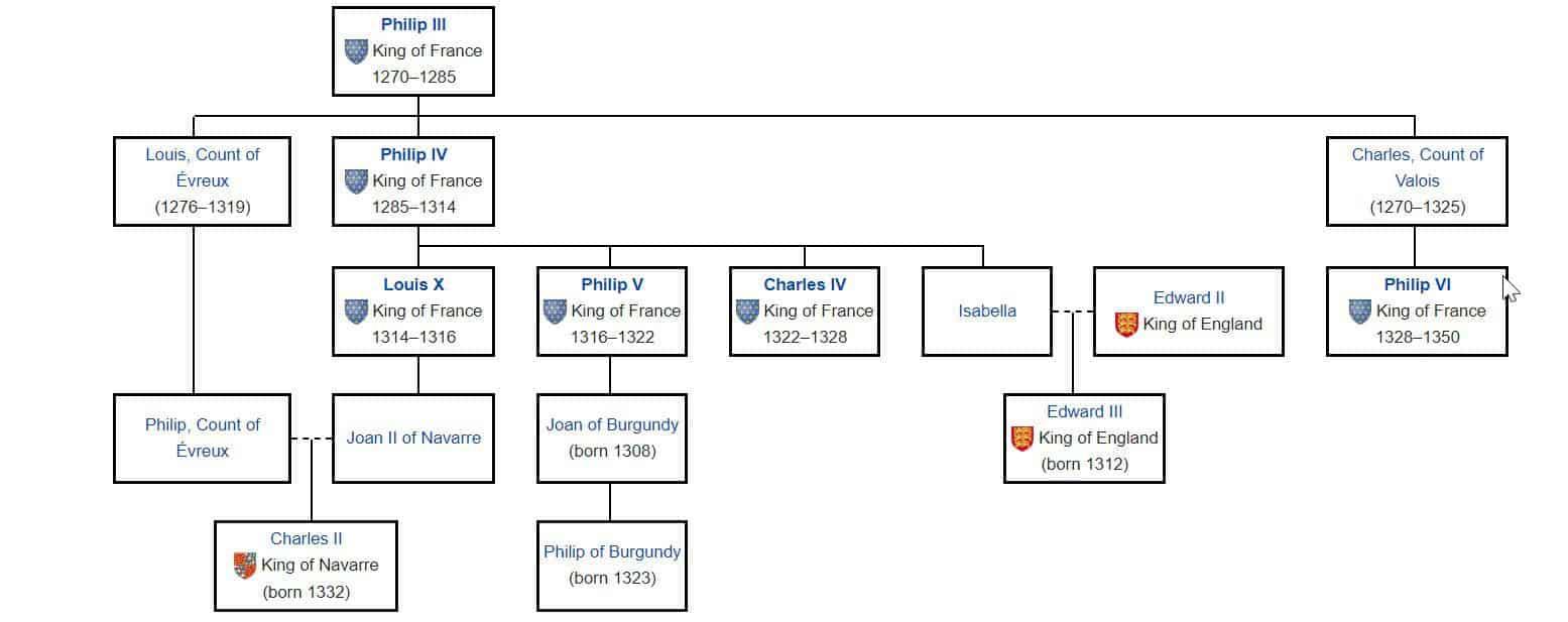 אילן היוחסין של סוף שושלת בית קאפה, אשר מסביר את הקרבה של כל אחד מהטוענים לכתר למלך שארל ה-4. מקור: ויקיפדיה.